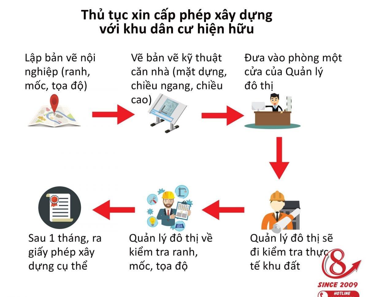 cap-phep-xay-dung-1200x971.jpg